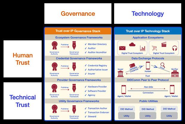 Governance, Human Trust, Technology, Technical Trust