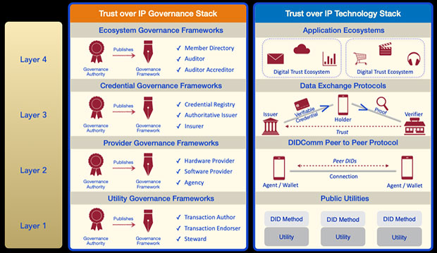 Trust Over IP Government Stack, Technology Stack