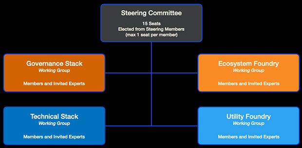 Trust Over IP Steering Committee